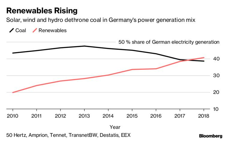 2018年德国可再生能源发电首次超煤电