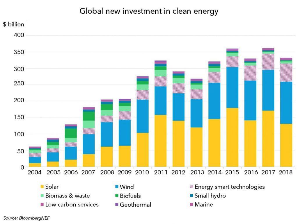 2018年全球清洁能源投资连续第5年超3000亿美元