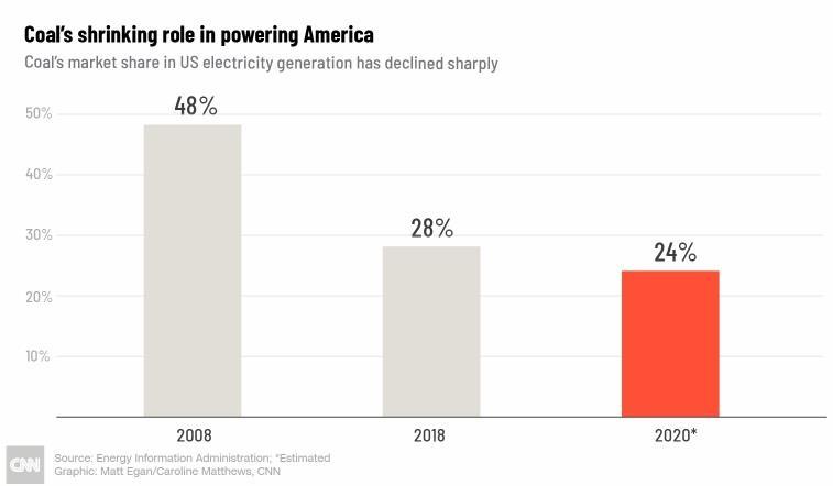 到2020年美国煤电占电力市场结构比例将降至24%