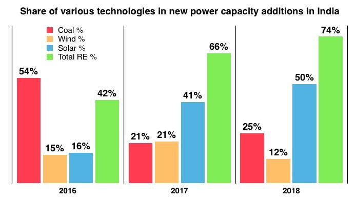 2018年印度新增产能17.6GW 可再生能源占比超7成