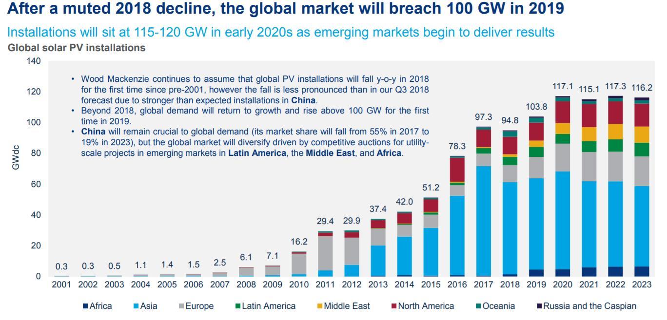 2019年全球太阳能行业的十大发展趋势预测