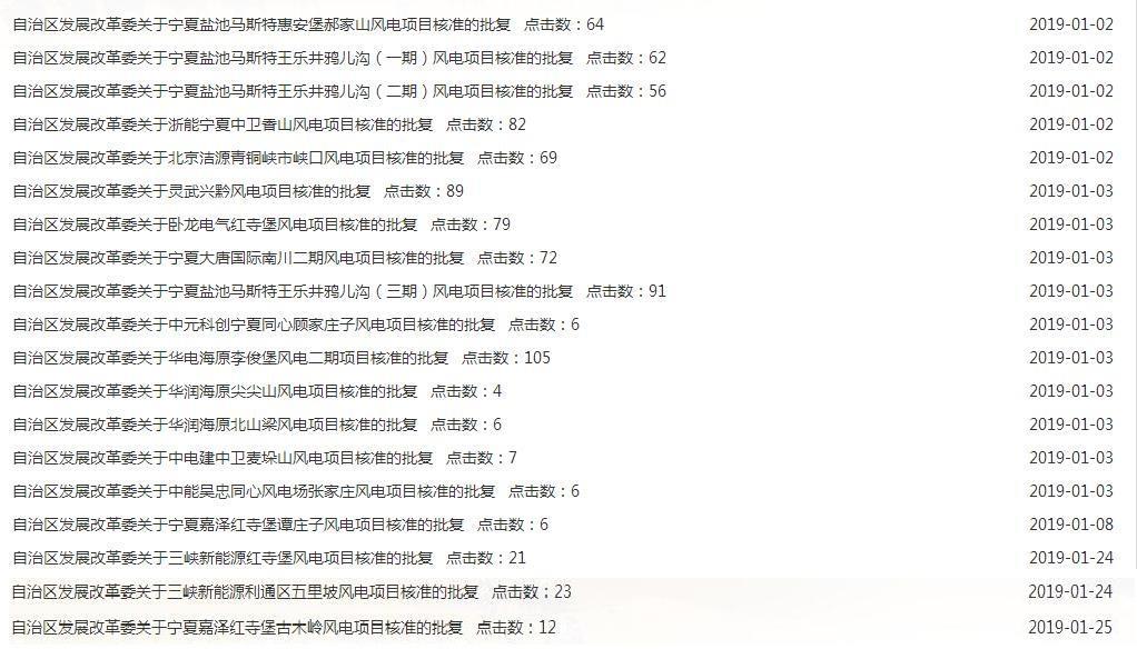 1月份宁夏核准19个风电项目 规模达1827.94MW
