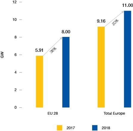 2018年欧盟新增太阳能发电8吉瓦 同比增36%