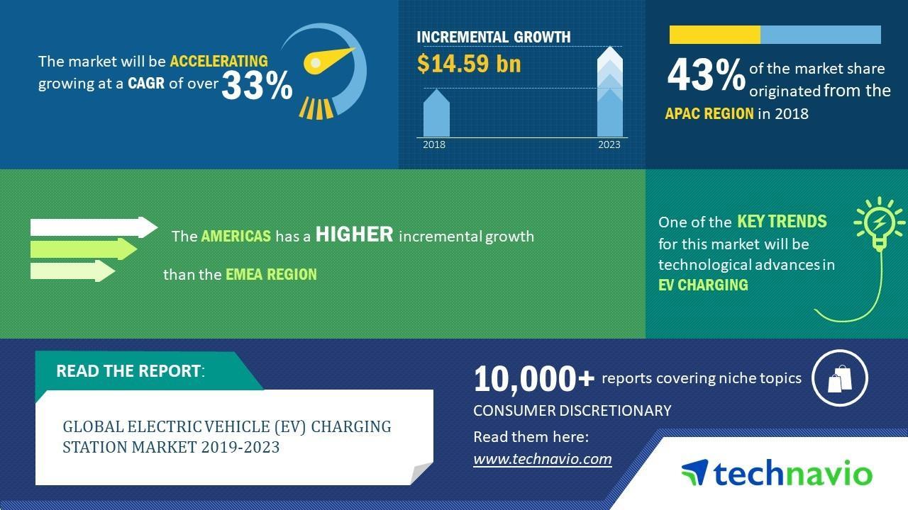 2019-23全球电动汽车充电站市场年复合增率超33%