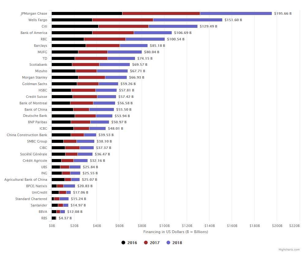 自2015以来全球33家银行对化石燃料融资达1.9万亿美元