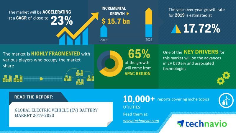 2019-23全球电动汽车电池市场规模增加157亿美元