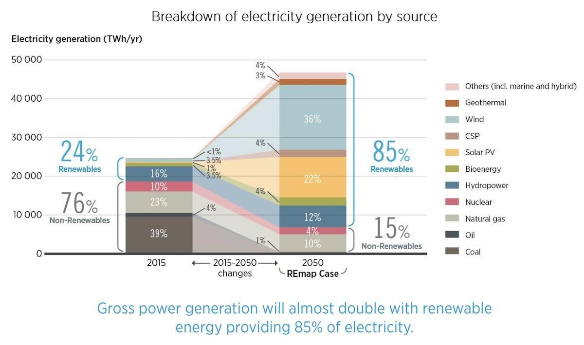 到2050年可再生能源将为全球经济节约160万亿美元