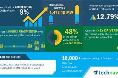 到2023年储能系统电池规模将增长1477MW