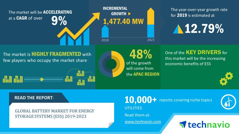 2019-2023年全球储能系统电池规模将增长1477MW