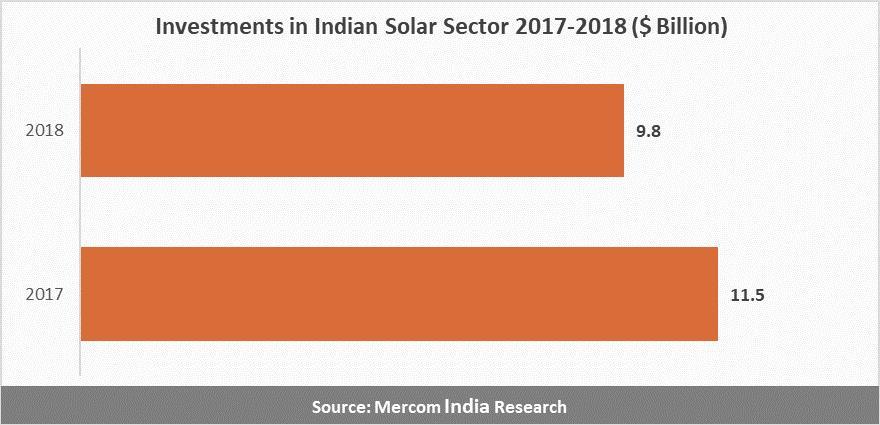 2018年印度太阳能投资同比下降15%至98亿美元