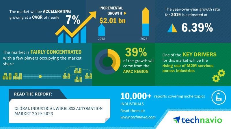 2023年全球工业无线自动化市场规模将增20亿美元