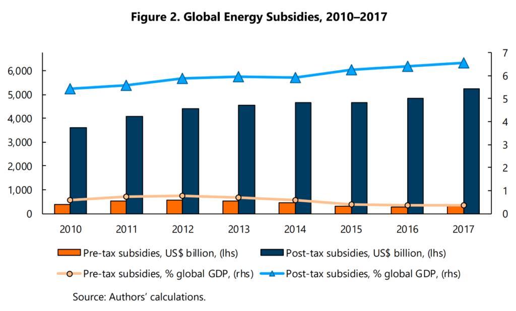 2017年全球化石燃料补贴高达5.2万亿美元