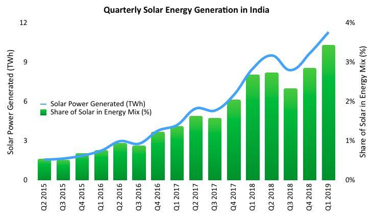 一季度印度太阳能发电量首次突破10TWh