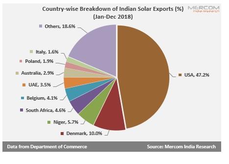 普惠制待遇结束 印度出口太阳能产品将面临25%保障税