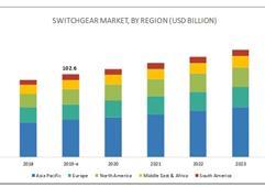 2019全球開關設備市場需求預計達1026億美元