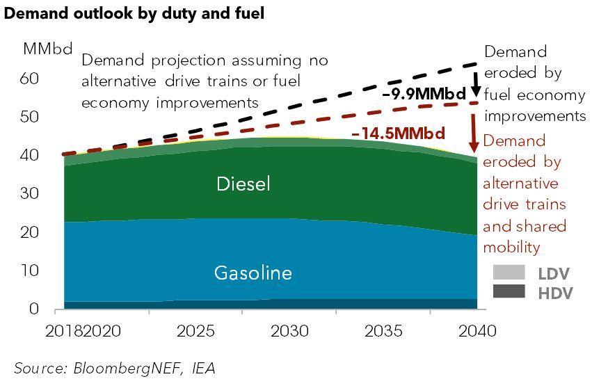 共享汽车等三大因素影响公路燃料需求增长