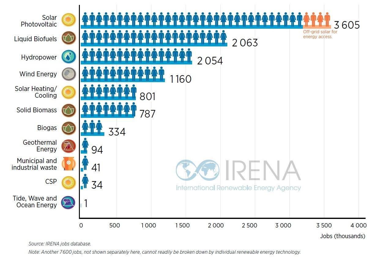 2018年全球可再生能源从业人数同比增6%至1100万