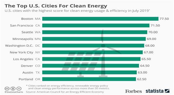 2019年美國十大清潔能源城市公布 波士頓第一