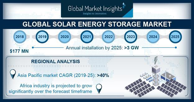 到2025年全球太阳能存储市场年均安装量超3GW