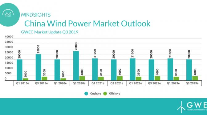 GWEC:中国风电行业无补贴时代发展超预期