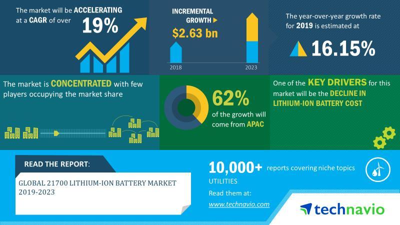 2019-23全球21700锂离子电池市场规模将增26亿美元