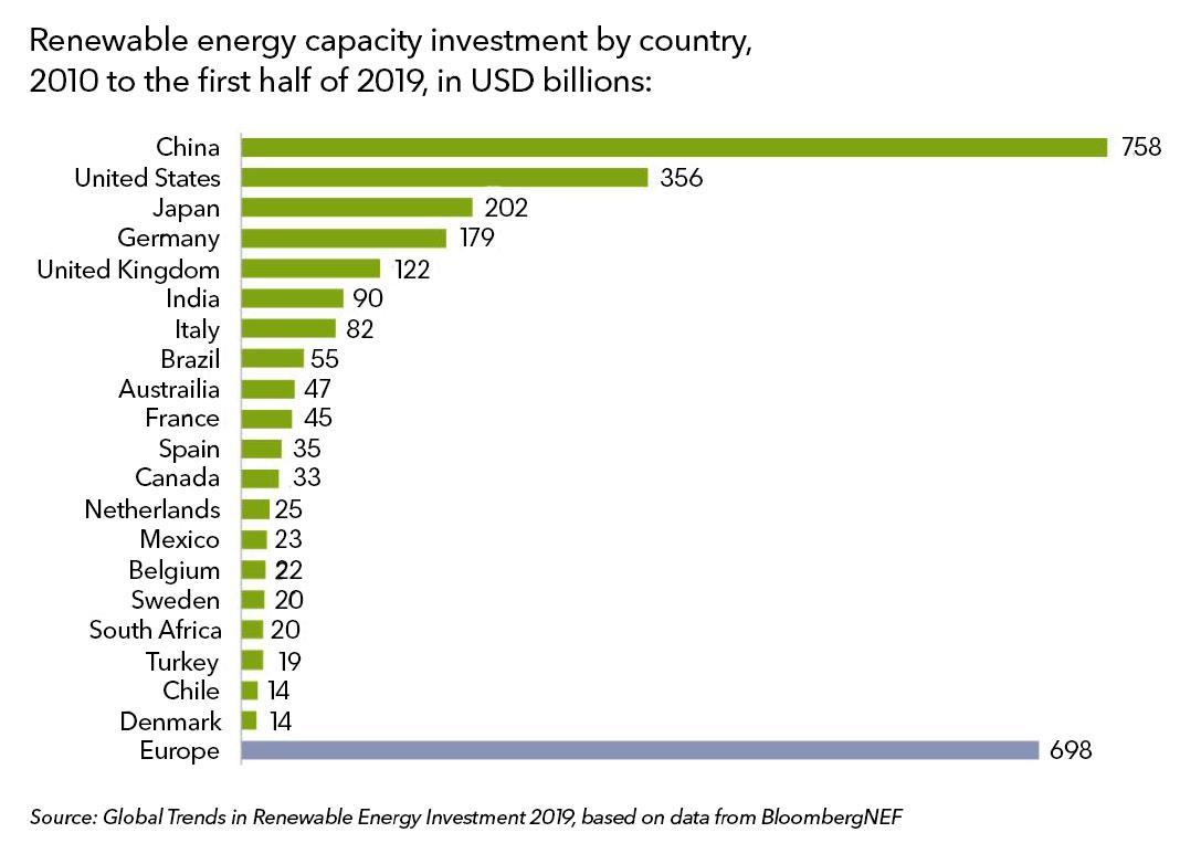2010-2019全球可再生能源投资达2.6万亿美元