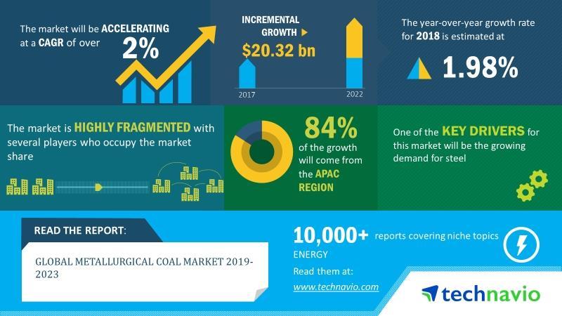 2019-2023年全球冶金煤市场年复合增率超2%