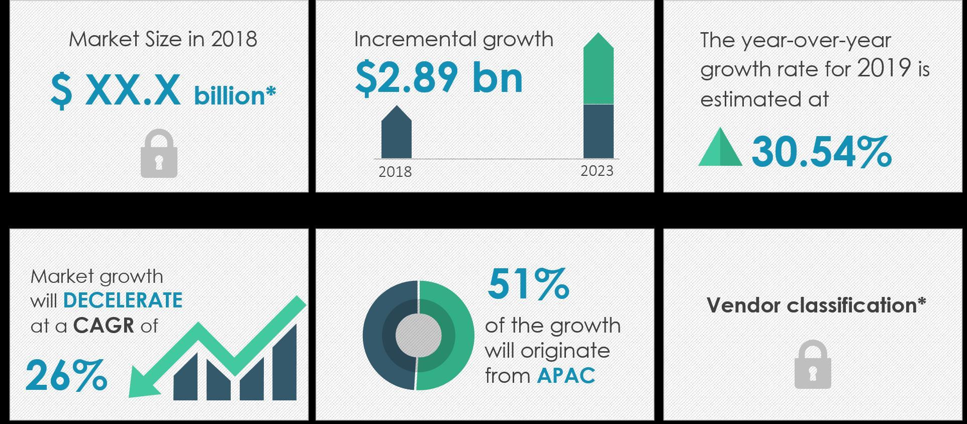 2019-23全球锂离子电池管理系统市场年复合增26%