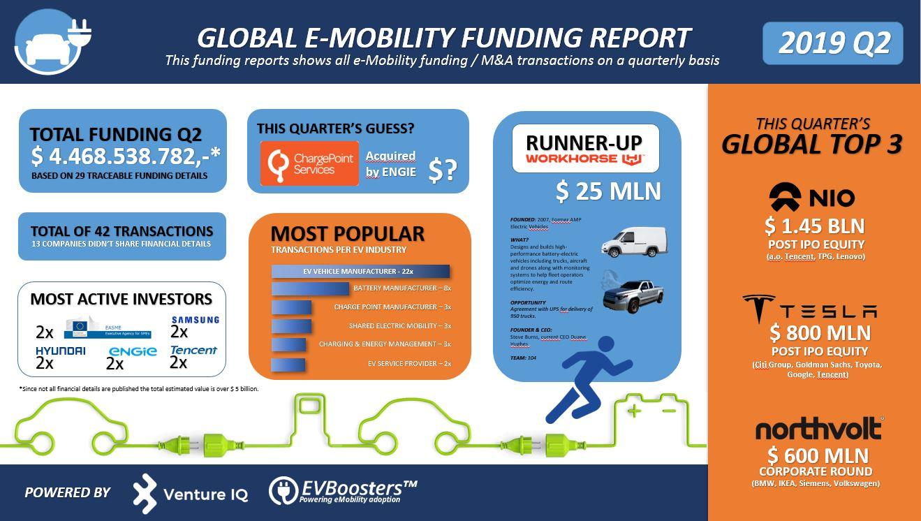 上半年全球电动汽车初创企业获得融资63亿美元