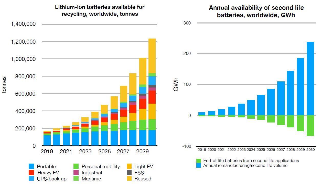 到2030年全球锂离子电池回收规模达120万吨