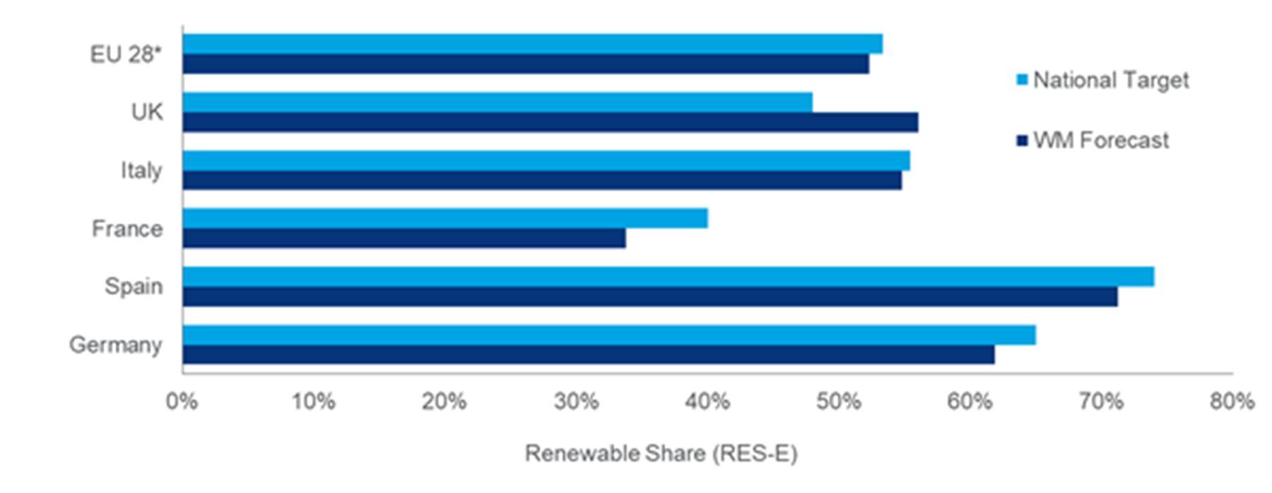 到2030年可再生能源将满足欧洲过半电力需求