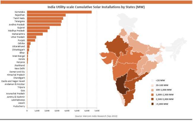 1-9月印度新增太阳能装机5.4GW 同比下降19%
