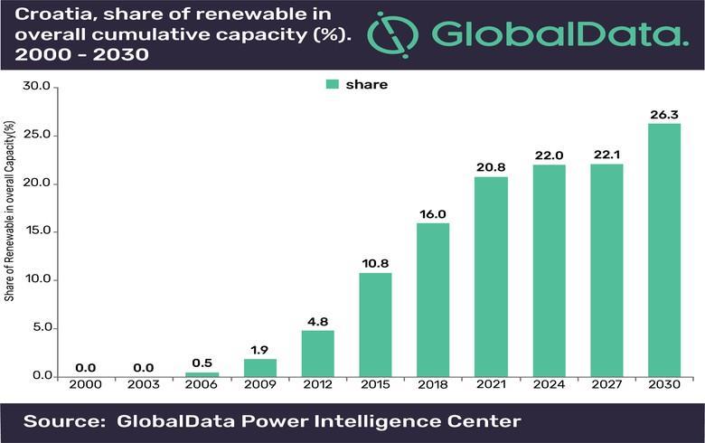 到2030年克罗地亚可再生能源装机将达1.9吉瓦