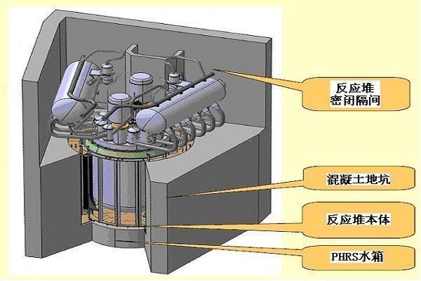 俄罗斯将于2026年建成Brest 300铅冷快堆