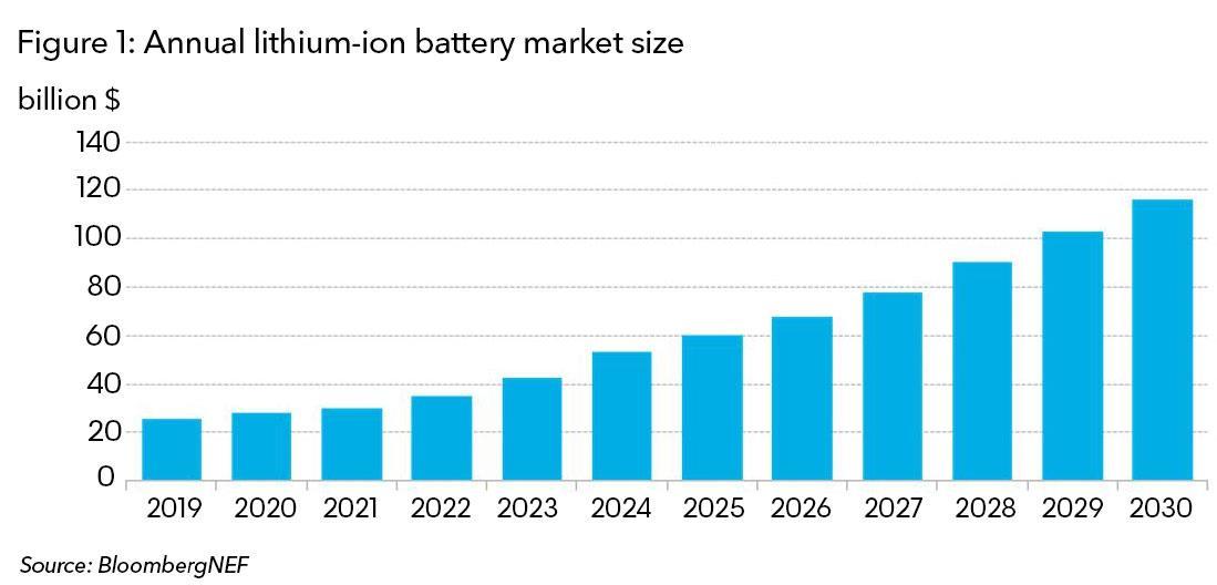 到2023年全球电池平均价格有望接近100美元/千瓦时