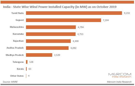 1-10月印度发布风电招标15.1GW 授予合同12GW