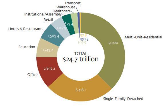 到2030年新兴市场绿色建筑投资需求达24.7万亿美元