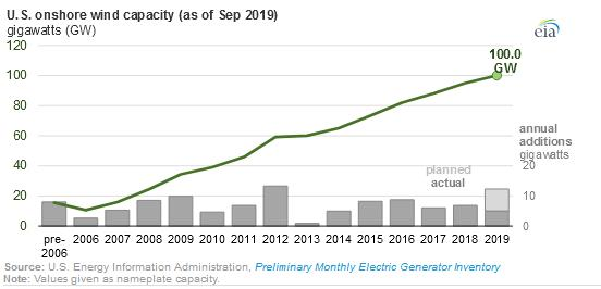 到2020年底美国陆上风电有望达到122吉瓦