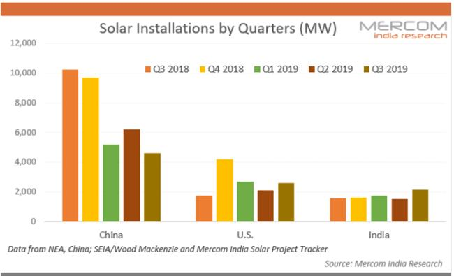 第三季度全球三大太阳能市场新增装机9.4吉瓦