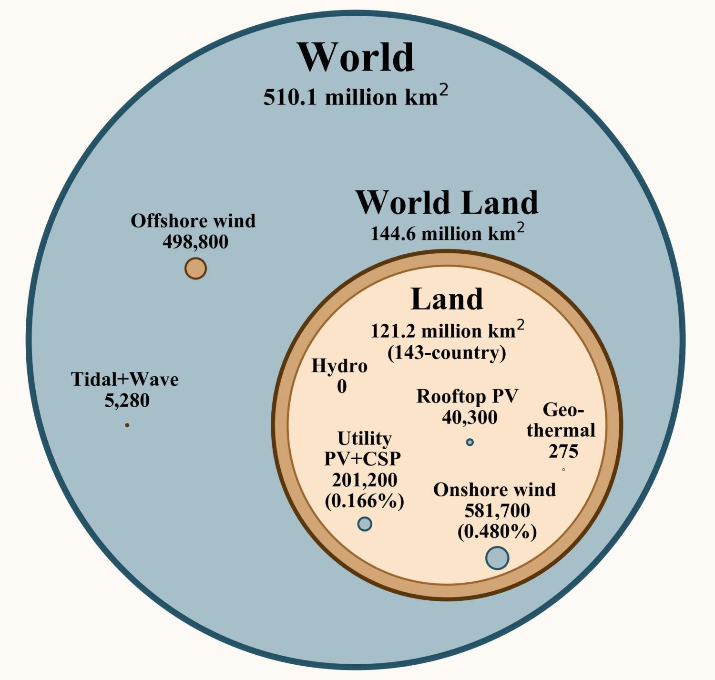 斯坦福:全球实现100%清洁能源需耗资73万亿美金