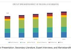 到2022年全球斷路器市場規模將達87億美元
