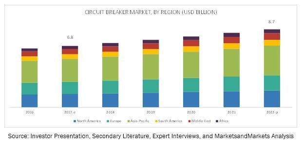 到2022年全球断路器市场规模将达87亿美金