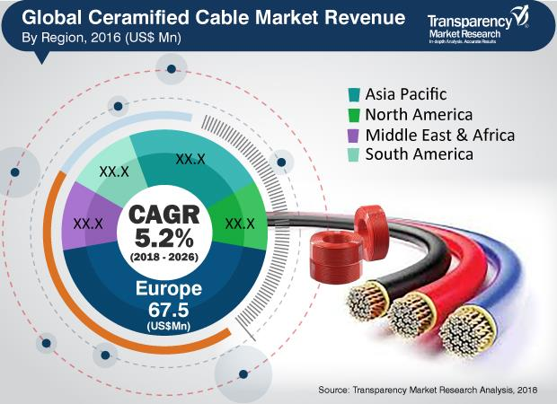 2019-2026年全球陶瓷化电缆市场年复合增5.2%