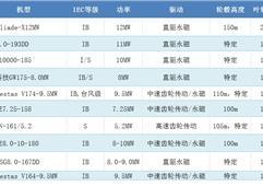 2019年全球海上風電十佳機型發布 中國制造占半數