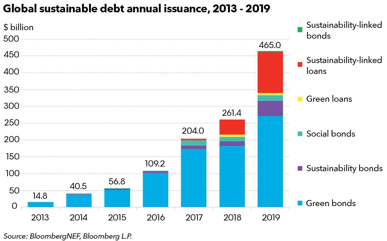2019年全球可持续债务发行量达4650亿美金 创新高