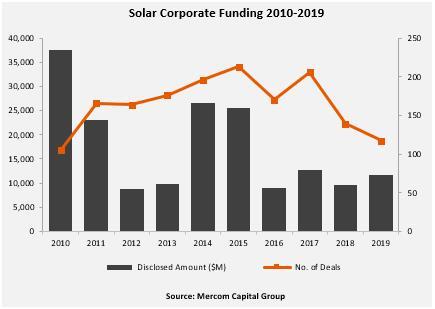 2019全球太阳能企业融资同比增20%至117亿美金