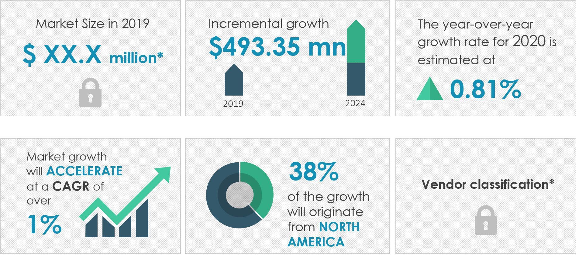 2020-24全球碱性电池市场年复合增长率超1%