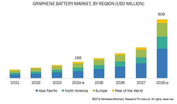 到2030年全球石墨烯电池市场规模有望突破6亿美金