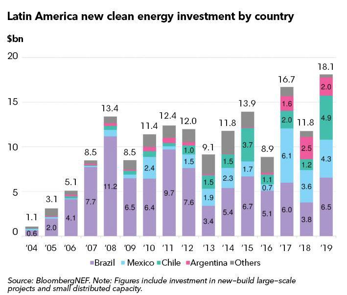 2019年拉丁美洲可再生能源投资达181亿美金 创历史新高