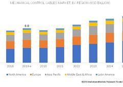 到2025军用与航天机械控制电缆市场超831亿